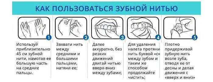 инструкция как пользоваться зубной нитью